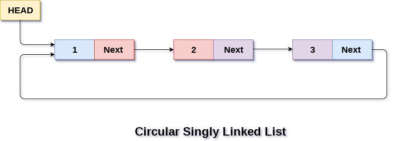 Circular Singly Linked List - javatpoint