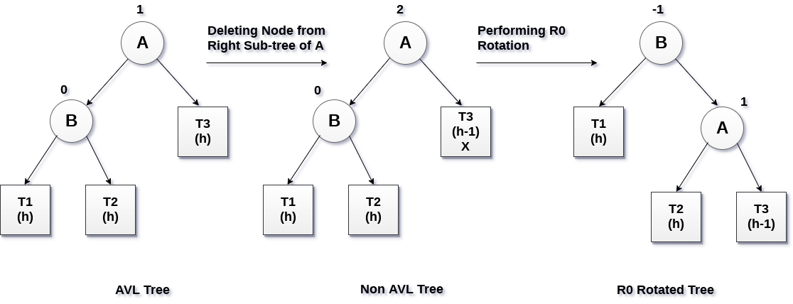 Deletion in AVL Tree