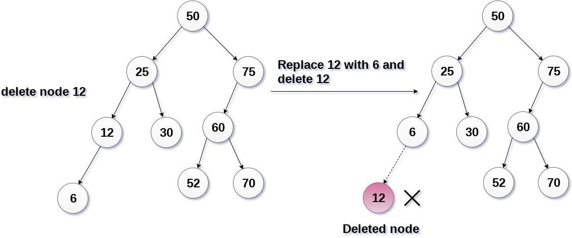 Deletion in Binary Search Tree - javatpoint