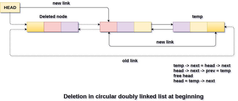 Deletion in Circular doubly linked list at beginning