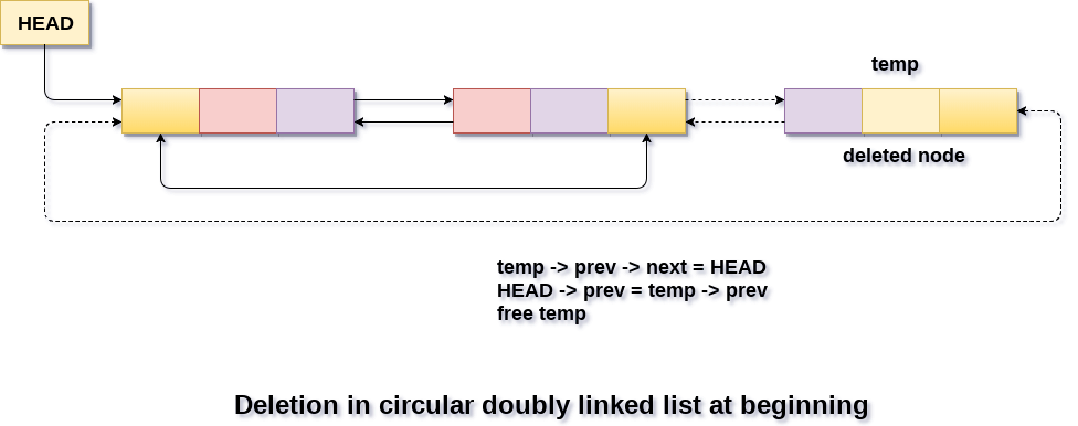 Deletion in circular doubly linked list at end