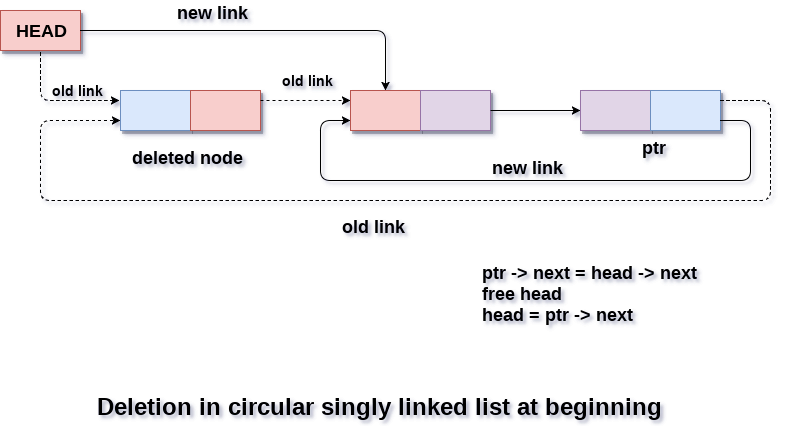 Deletion in circular singly linked list at beginning