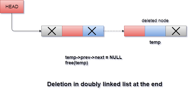 Deletion in doubly linked list at the end