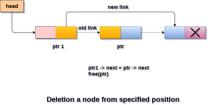 DS Deletion in singly linked list after the specified node