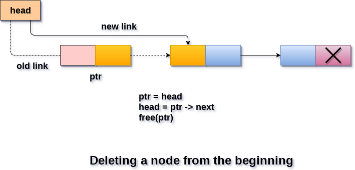 DS Deletion in singly linked list at beginning
