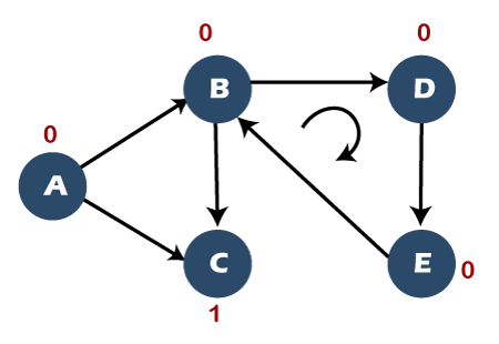 Detect cycle in a directed graph