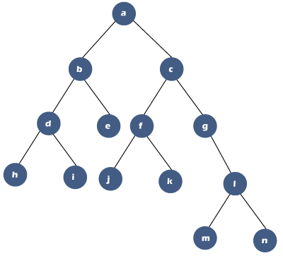 Diagonal Traversal of Binary Tree