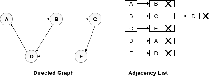 Graph Representation - javatpoint
