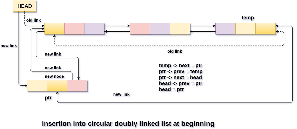 Insertion in circular doubly linked list at beginning