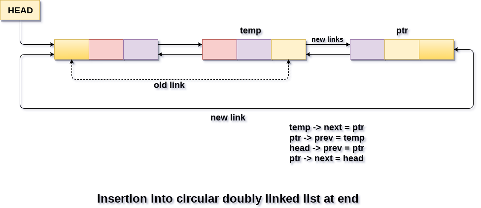 Insertion in circular doubly linked list at end
