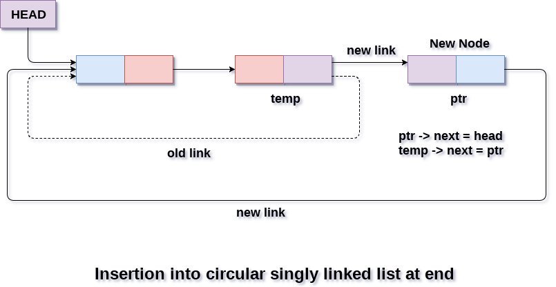 Insertion into circular singly linked list at the end
