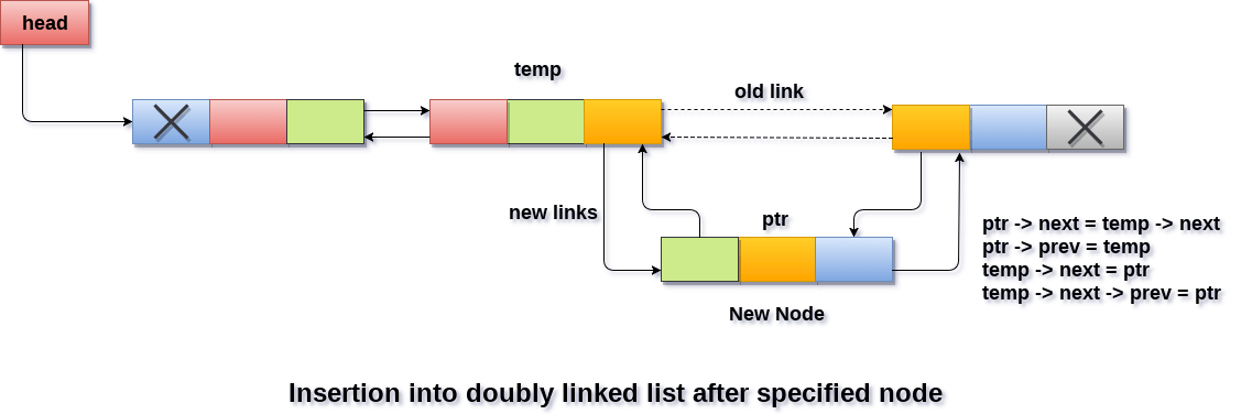 Insertion in doubly linked list after Specified node