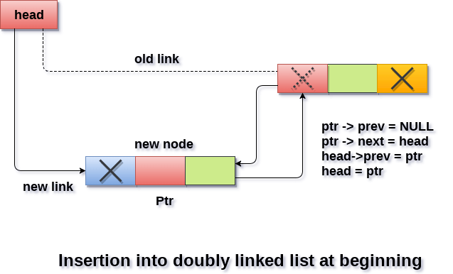 Insertion in doubly linked list at beginning