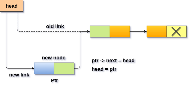 Insertion in singly linked list at beginning