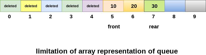Array representation of Queue