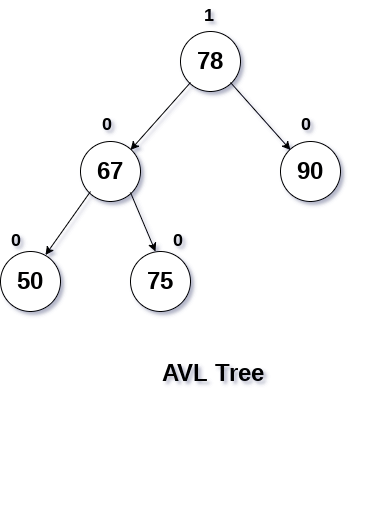 LR Rotation in avl tree