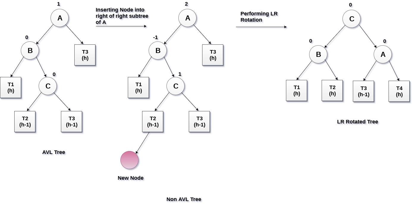 LR Rotation in avl tree