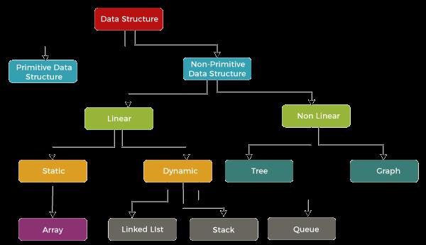 Primitive vs non-primitive data structure