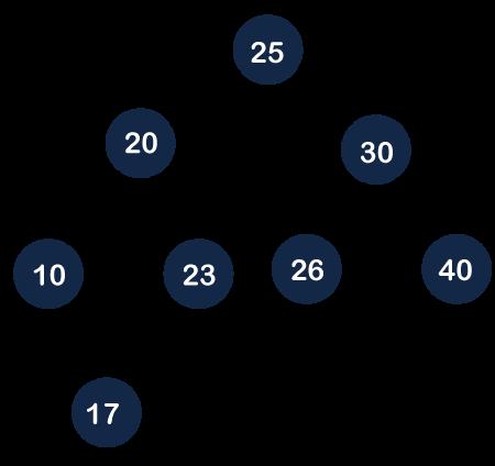 Red Black Tree vs AVL tree