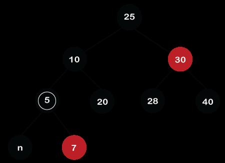 Red-Black tree