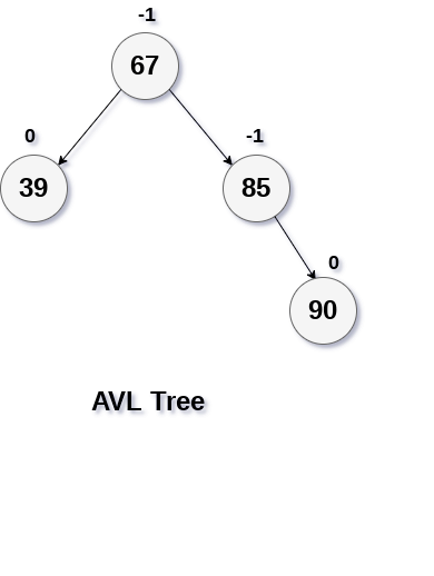 RR Rotation in avl tree