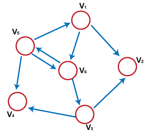 Tree vs Graph data structure