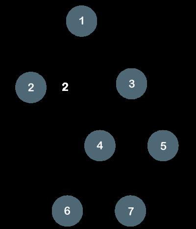 Types of Binary Tree