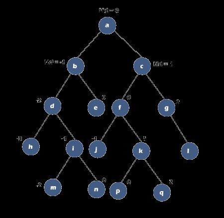 Vertical Traversal of a Binary tree