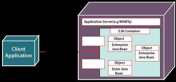 EJB Architecture Java