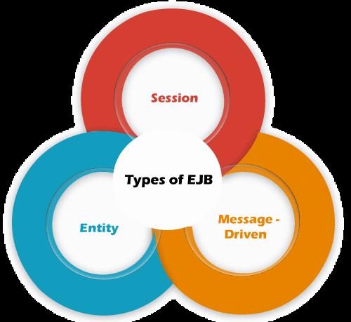 Types of EJB