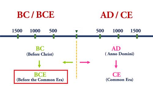 BCE Full Form