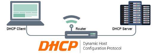 DHCP Full Form