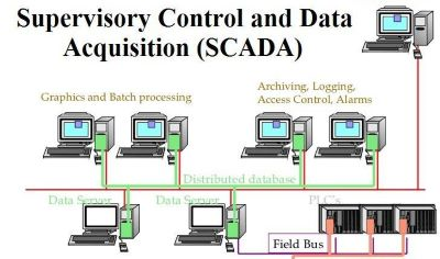 SCADA Full Form