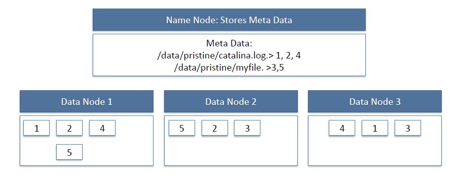 HDFS DataNode NameNode