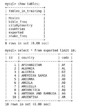 Sqoop MySQL export table