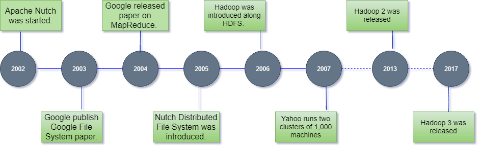History of Hadoop