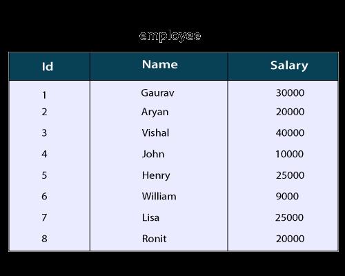 HiveQL - Operators