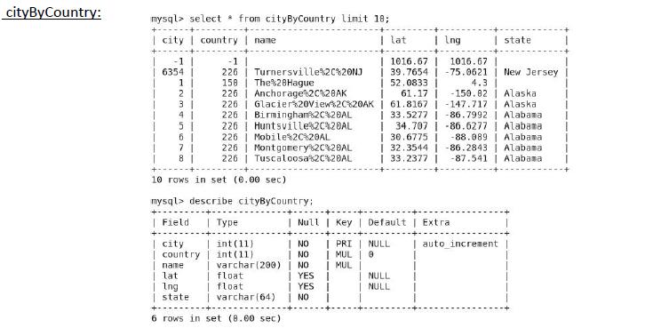 Sqoop MySQL where clause