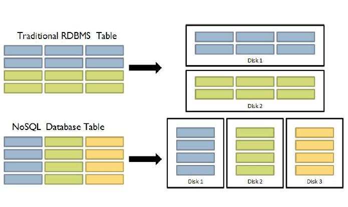 HBase Data Model