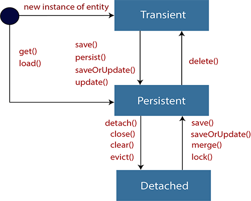 Hibernate Lifecycle
