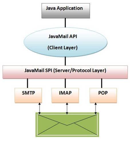 JavaMail API Architecture
