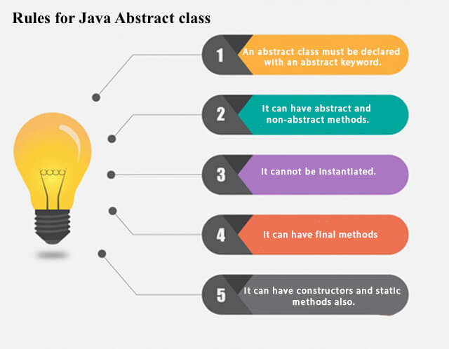 Rules for Java Abstract class