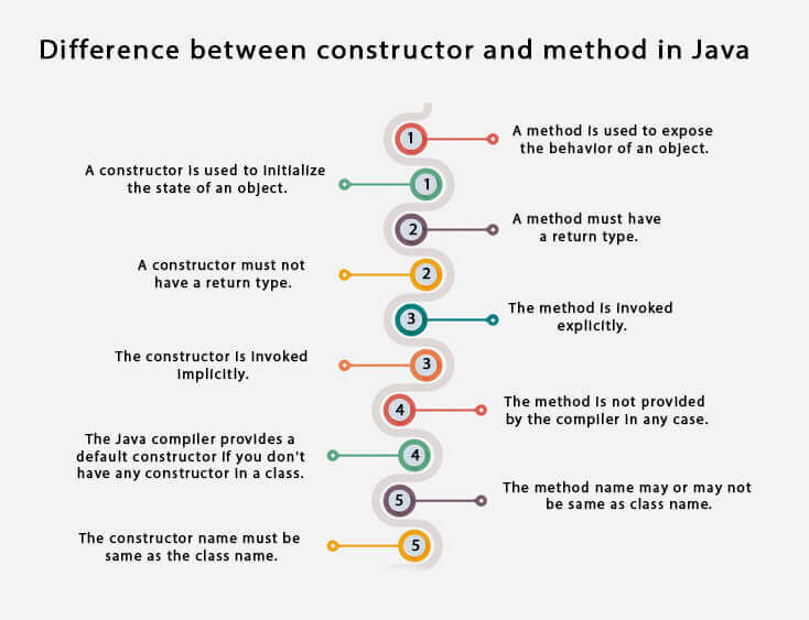 Java Constructors vs Methods