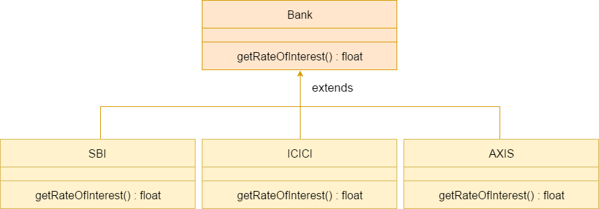 Java Runtime Polymorphism example of bank