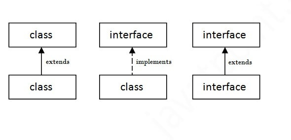 The relationship between class and interface