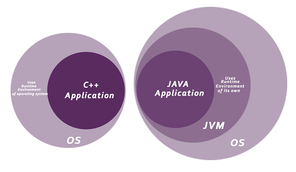 how Java is secured