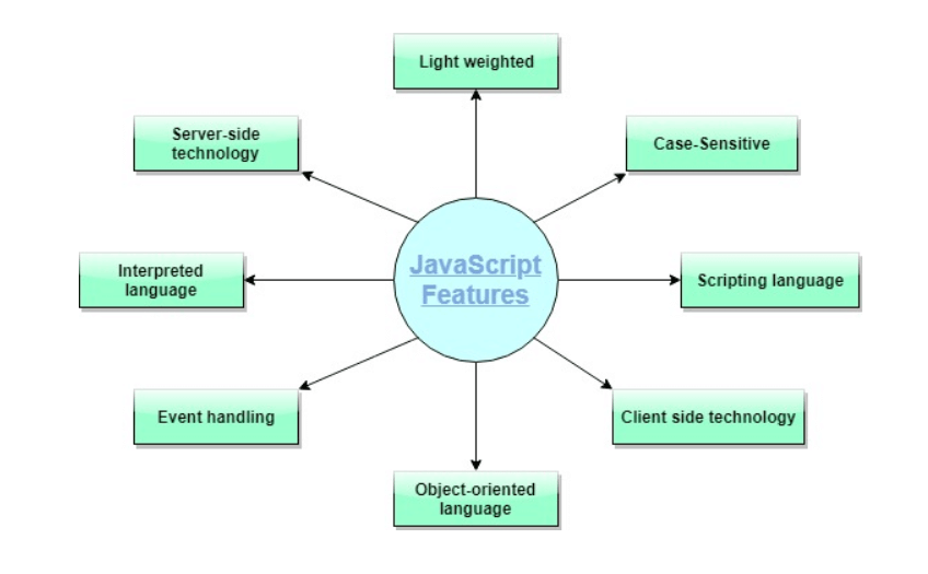 Java Vs JavaScript1