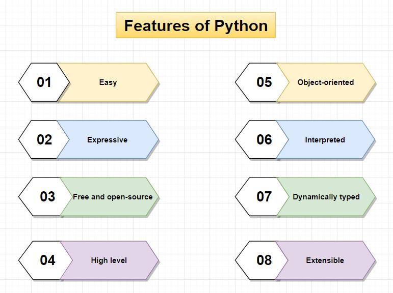 Java Vs Python2