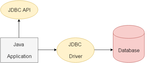 JDBC Tutorial | What is Java Database Connectivity(JDBC