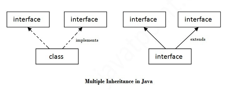 multiple inheritance in java